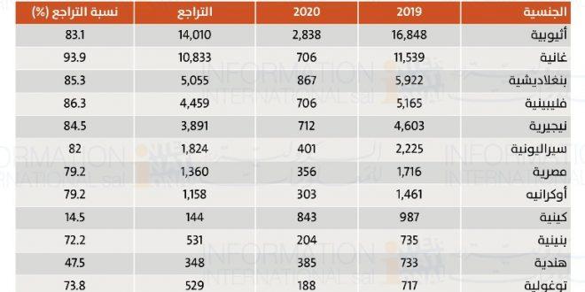 العمالة العربية والأجنبية في لبنان