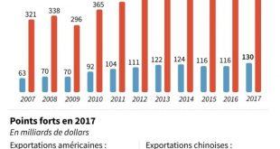 liens-economiques-chine-etats-unis