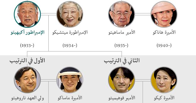العائلة الامبراطورية في اليابان